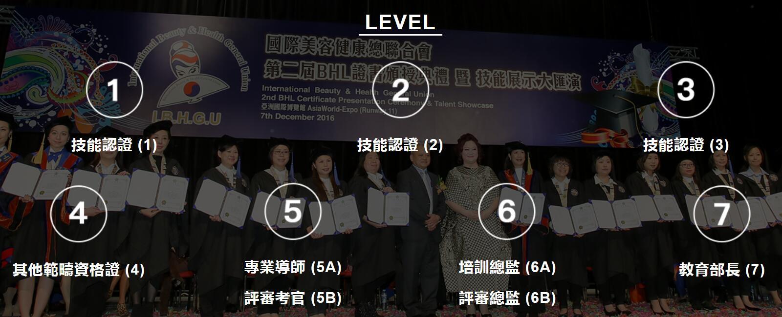 ibhgu bhl ibh ihooc level1 level2 level3 level4 level5 level6 level7 cert